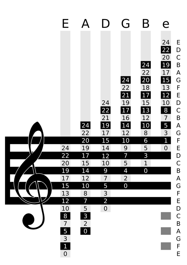 Musical Staff and Guitar Fret Diagram