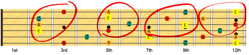 Dominant 7th Chords Top Strings
